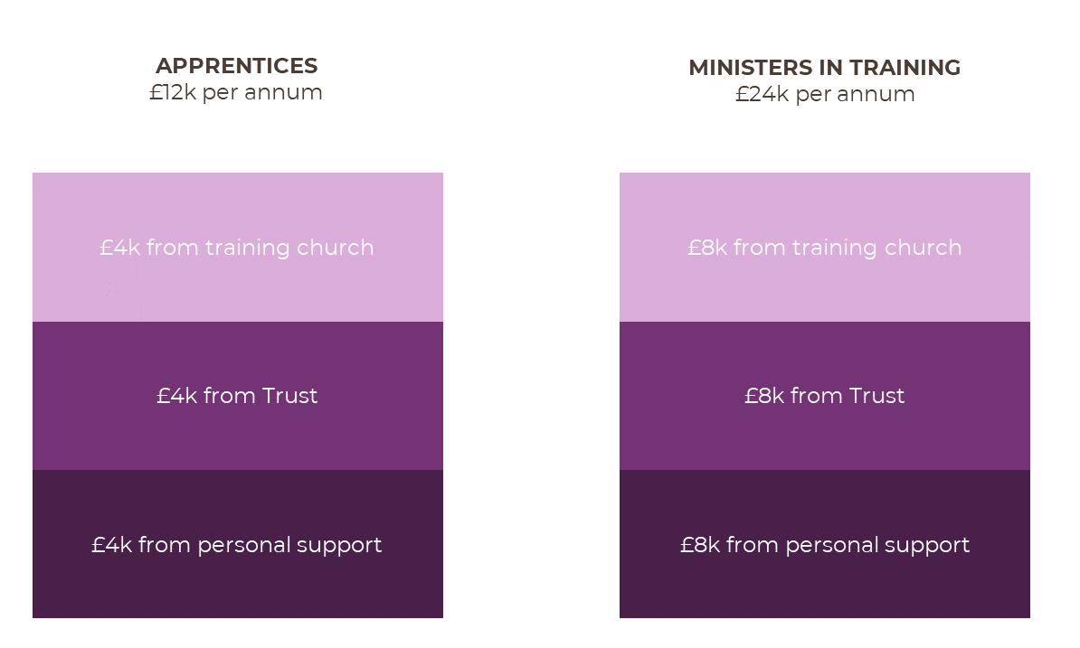 Funding levels image